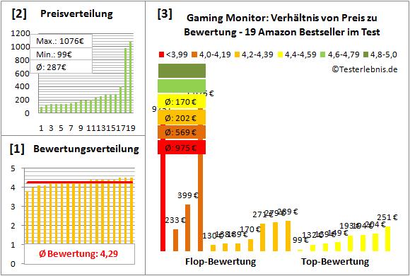 gaming-monitor-test-bewertung Test Bewertung
