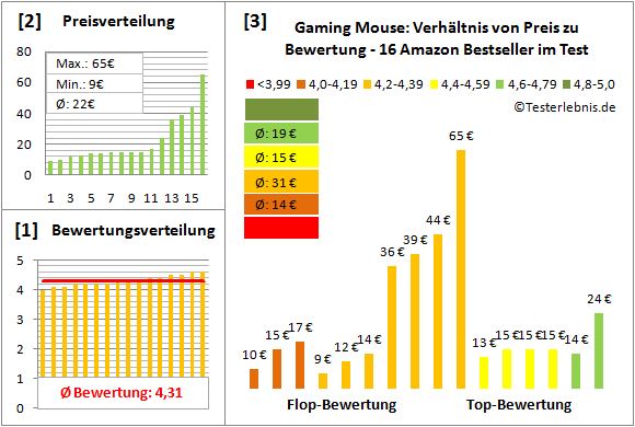 gaming-mouse-test-bewertung Test Bewertung