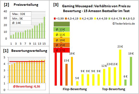 gaming-mousepad-test-bewertung Test Bewertung