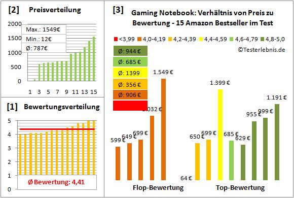 gaming-notebook-test-bewertung Test Bewertung