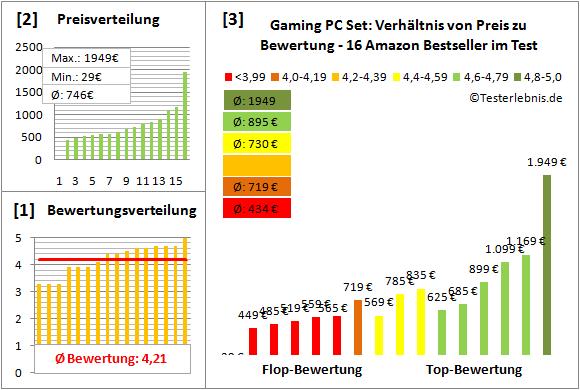 gaming-pc-set-test-bewertung Test Bewertung