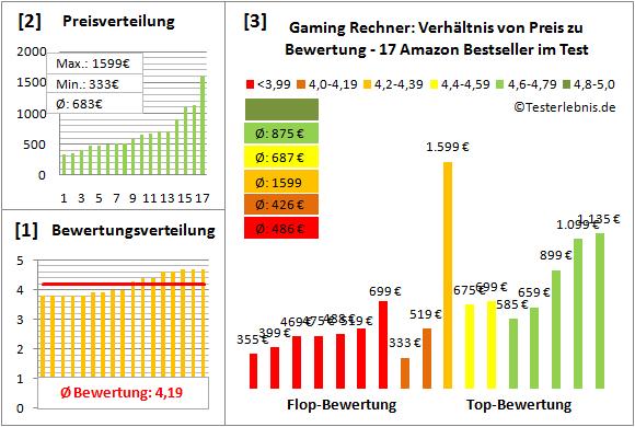 gaming-rechner-test-bewertung Test Bewertung