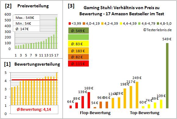 gaming-stuhl-test-bewertung Test Bewertung