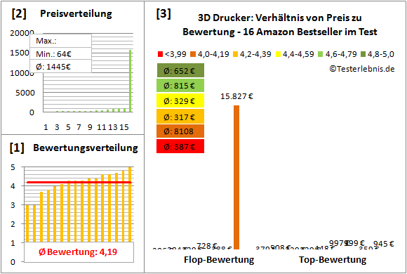 3d-drucker-test-bewertung Test Bewertung