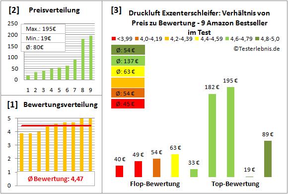 Druckluft-Exzenterschleifer Test Bewertung