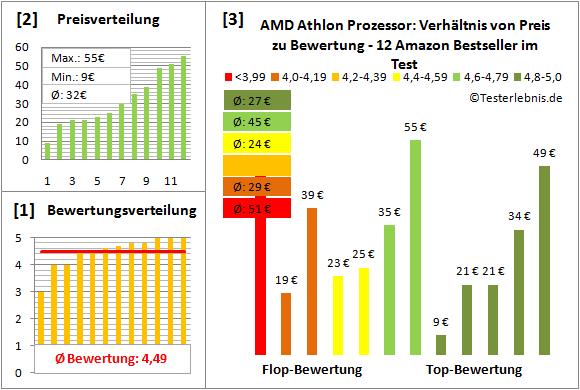 amd-athlon-prozessor-test-bewertung Test Bewertung