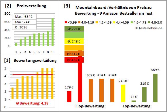 Mountainboard Test Bewertung