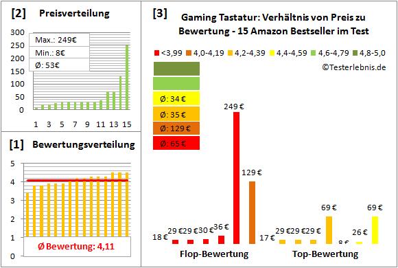 gaming-tastatur-test-bewertung Test Bewertung