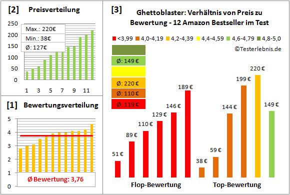 ghettoblaster-test-bewertung Test Bewertung