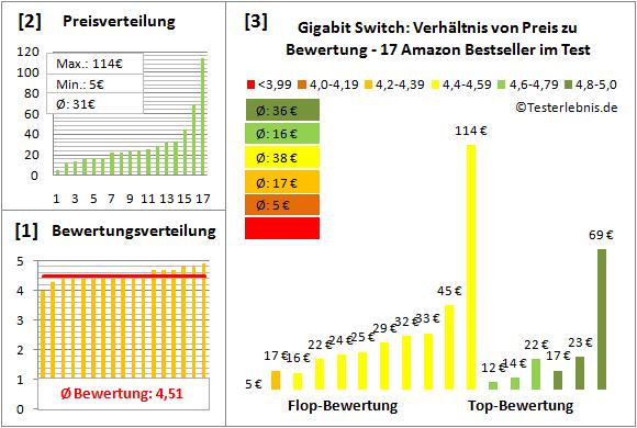 gigabit-switch-test-bewertung Test Bewertung