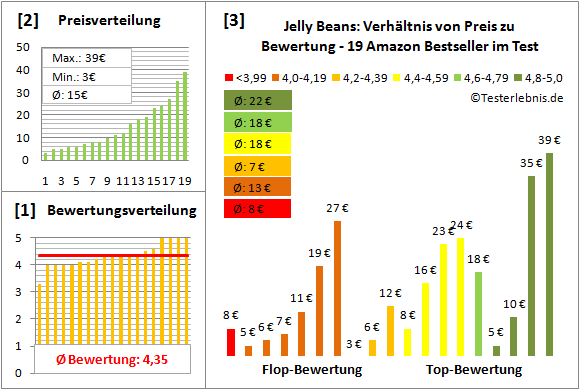 jelly-beans Test Bewertung