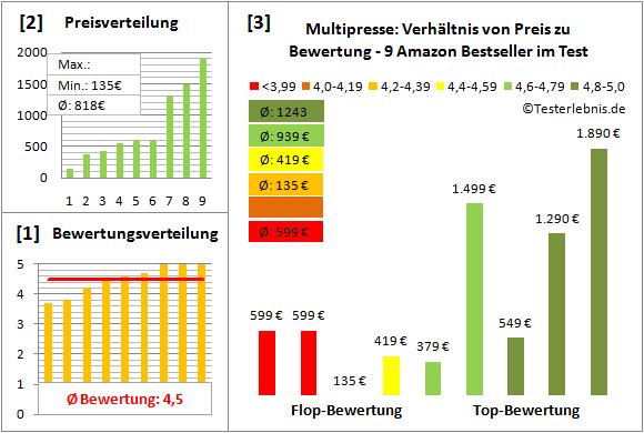 Multipresse Test Bewertung