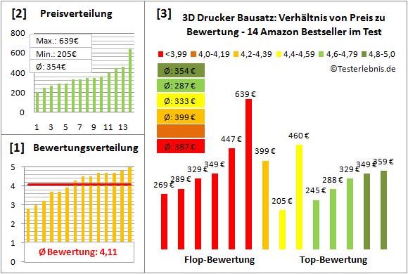 3d-drucker-bausatz-test-bewertung Test Bewertung