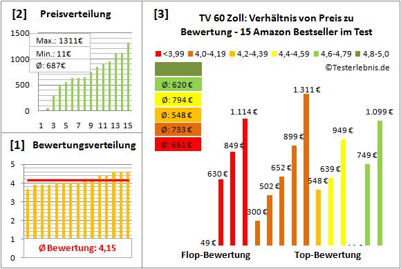 tv-60-zoll Test Bewertung