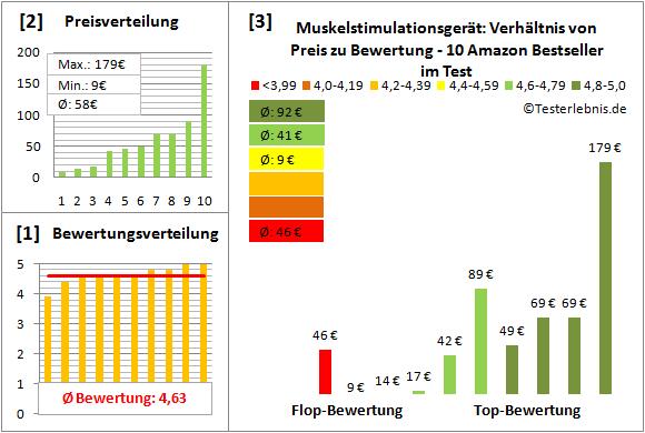 Muskelstimulationsgeraet Test Bewertung