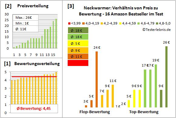 Neckwarmer Test Bewertung