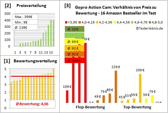 gopro-action-cam-test-bewertung Test Bewertung