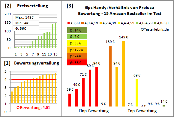gps-handy-test-bewertung Test Bewertung