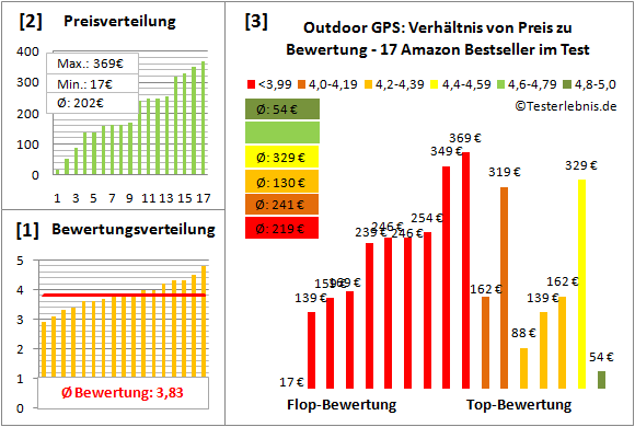 Outdoor-GPS Test Bewertung