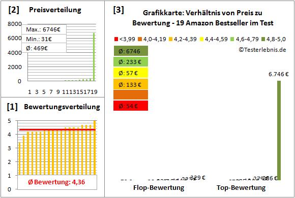 grafikkarte-test-bewertung Test Bewertung