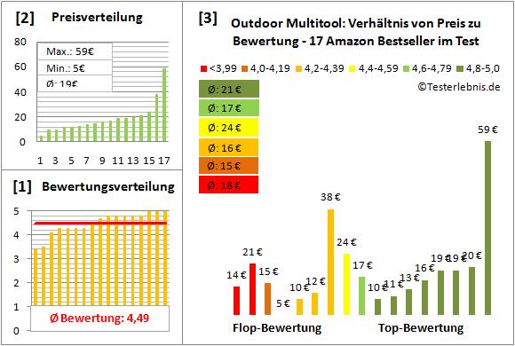 Outdoor-Multitool Test Bewertung