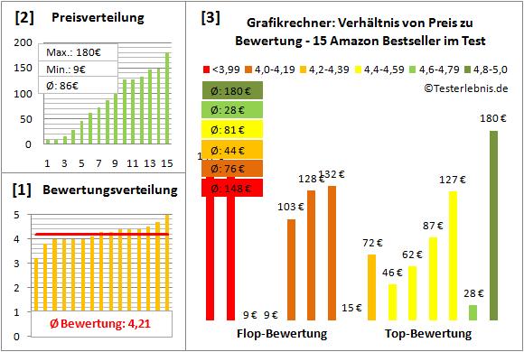 grafikrechner-test-bewertung Test Bewertung