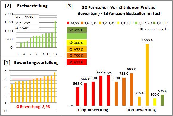 3d-fernseher-test-bewertung Test Bewertung
