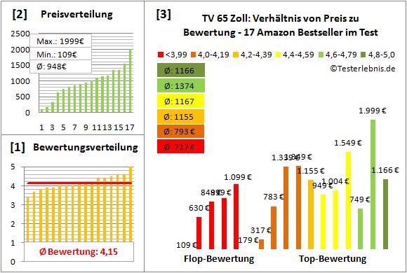 tv-65-zoll Test Bewertung