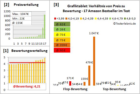 grafiktablet-test-bewertung Test Bewertung