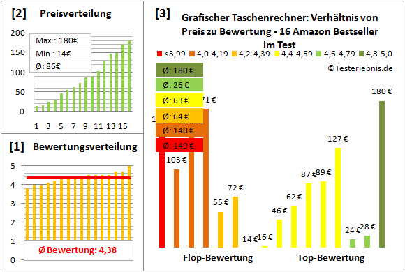 grafischer-taschenrechner-test-bewertung Test Bewertung