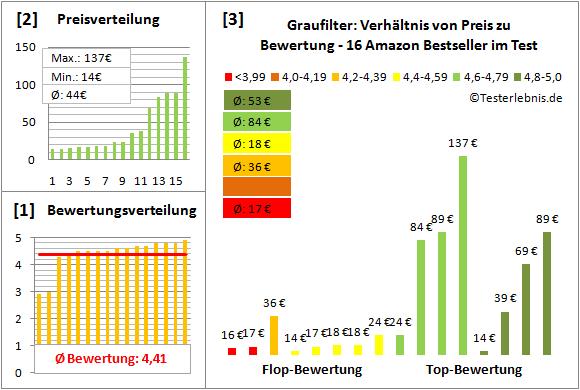 graufilter-test-bewertung Test Bewertung
