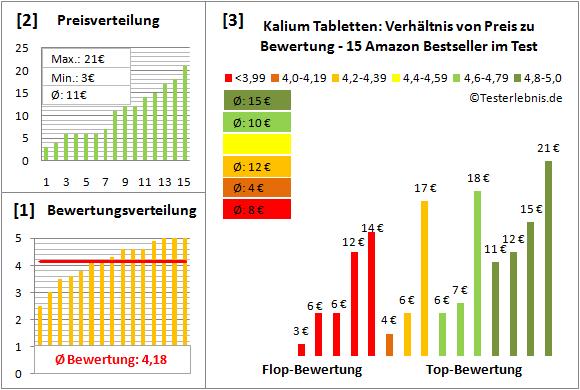 kalium-tabletten Test Bewertung