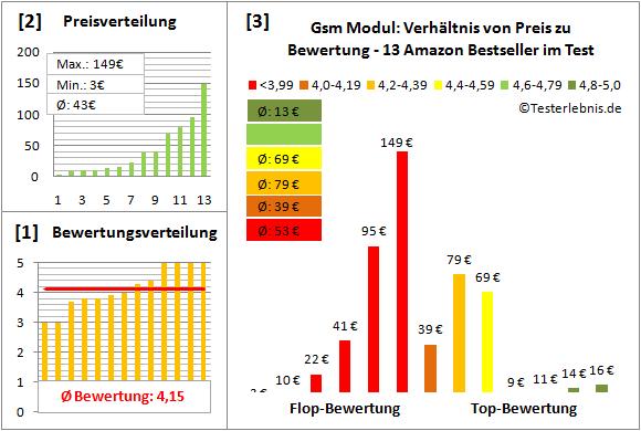 gsm-modul-test-bewertung Test Bewertung