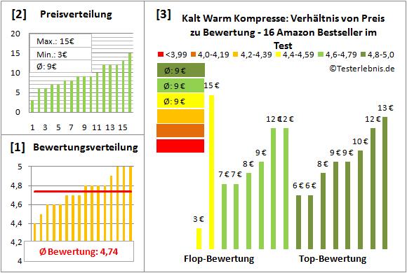 kalt-warm-kompresse Test Bewertung