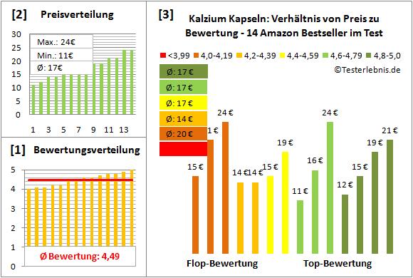 kalzium-kapseln Test Bewertung