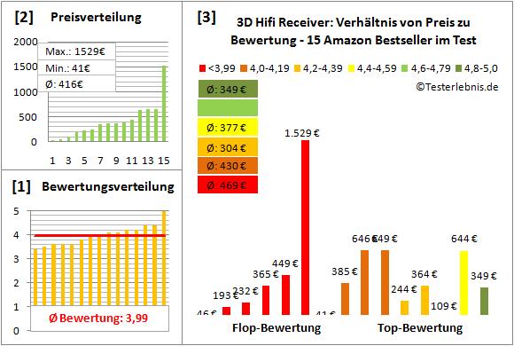 3d-hifi-receiver-test-bewertung Test Bewertung