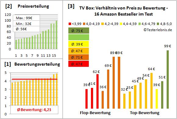 tv-box Test Bewertung