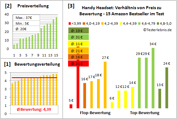 handy-headset-test-bewertung Test Bewertung