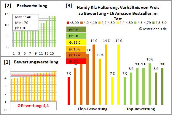 handy-kfz-halterung-test-bewertung Test Bewertung