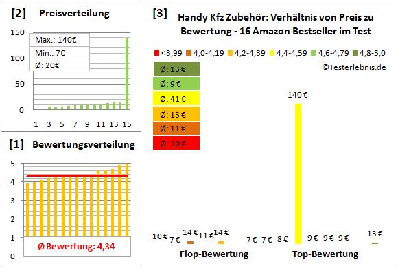 handy-kfz-zubehoer-test-bewertung Test Bewertung