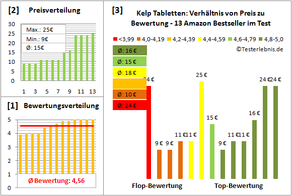 kelp-tabletten Test Bewertung