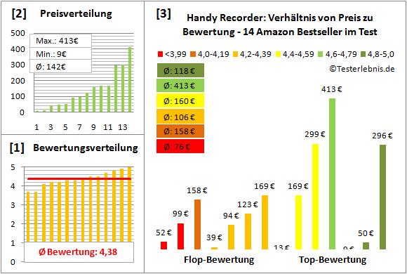 handy-recorder-test-bewertung Test Bewertung