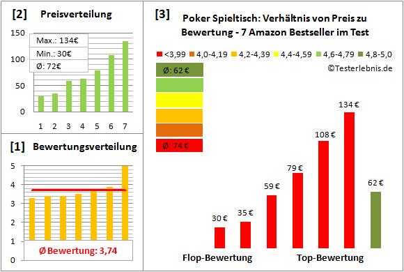 Poker-Spieltisch Test Bewertung