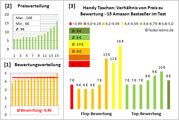 handy-taschen-test-bewertung Test Bewertung