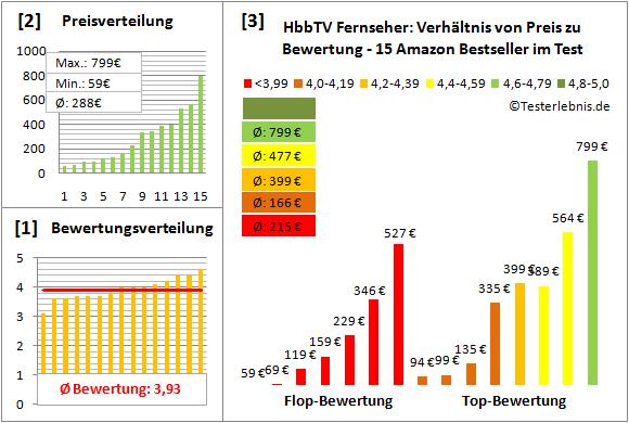 hbbtv-fernseher-test-bewertung Test Bewertung