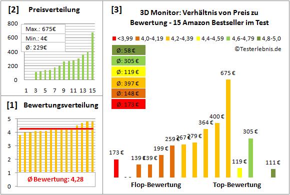 3d-monitor-test-bewertung Test Bewertung