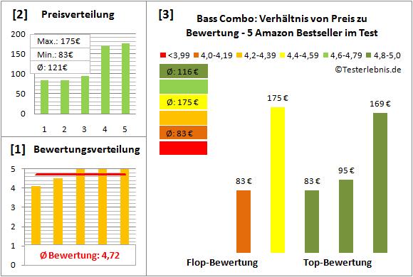 Bass-Combo Test Bewertung