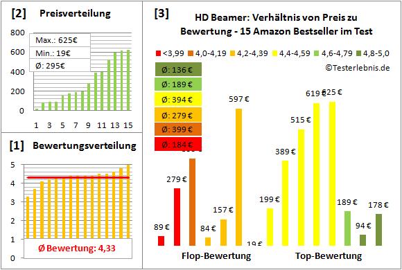 hd-beamer-test-bewertung Test Bewertung
