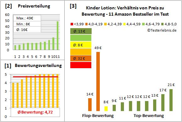 kinder-lotion Test Bewertung