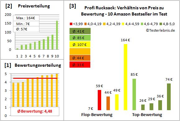 Profi-Rucksack Test Bewertung
